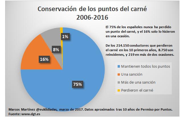 Conservación de los puntos del carné 2006 2017