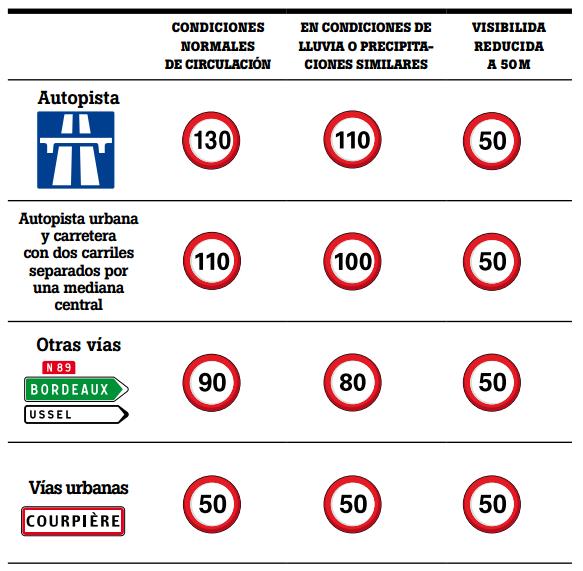 Límites de velocidad en Francia