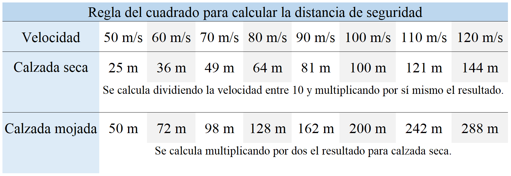 regla del cuadrado de la velocidad