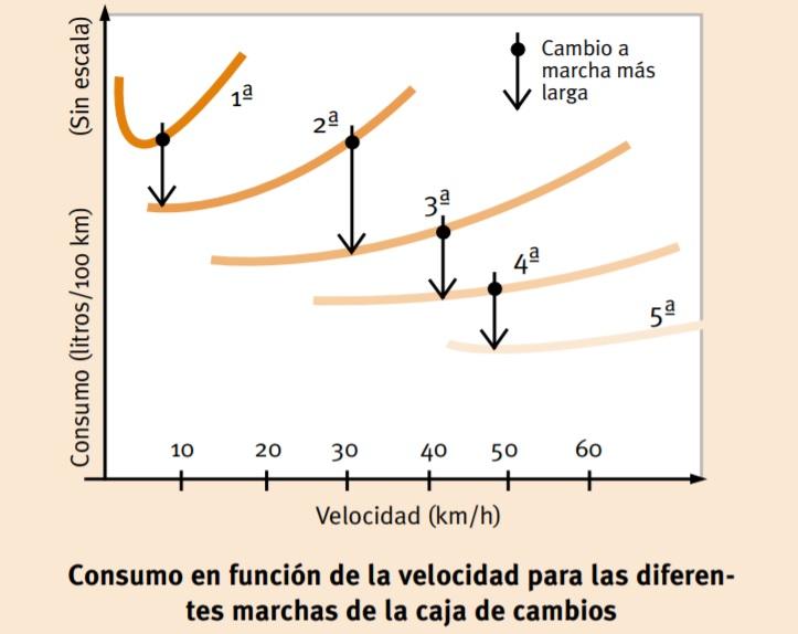 consumo en funcion de la velocidad para las diferentes marchas de la caja de cambios
