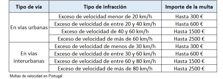 multas velocidad portugal